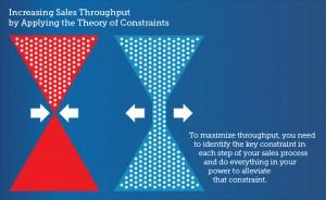 lý thuyết điểm hạn chế TOC
