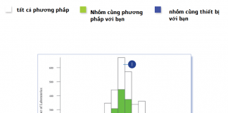 Biểu đồ histogram ngoại kiểm