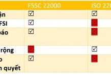 FSSC 22000 là gì